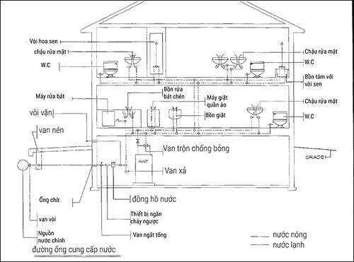 cách đi đường ống nước trong nhà vệ sinh
