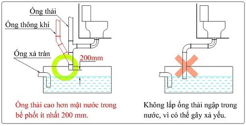 cách lắp đặt ống thoát khí trong bể phốt